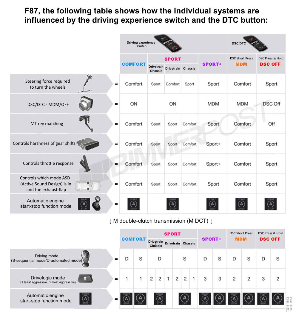 Name:  BMW-Drive-Modes-DTC-Chart.png Views: 18825 Size:  373.3 KB